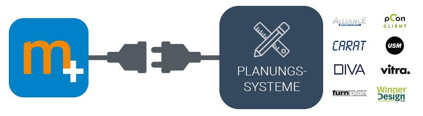 Planungssysteme Integrationen in Warenwirtschaft | marahplus ...
