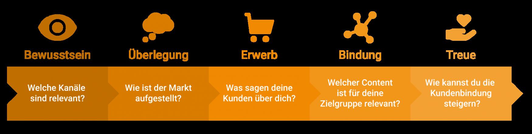 customer-journey-grafik-v2